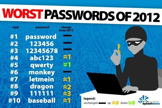 Şifrelerinizin Güvenli Olması İçin Yapılması GerekenlerŞifrelerinizin Güvenli Olması İçin Yapılması Gerekenler