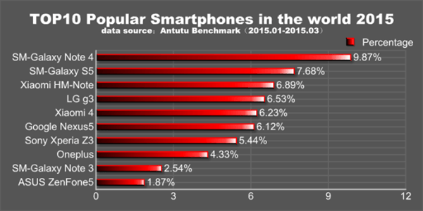 antutu-galaxy-note-4-most-popular-android-device