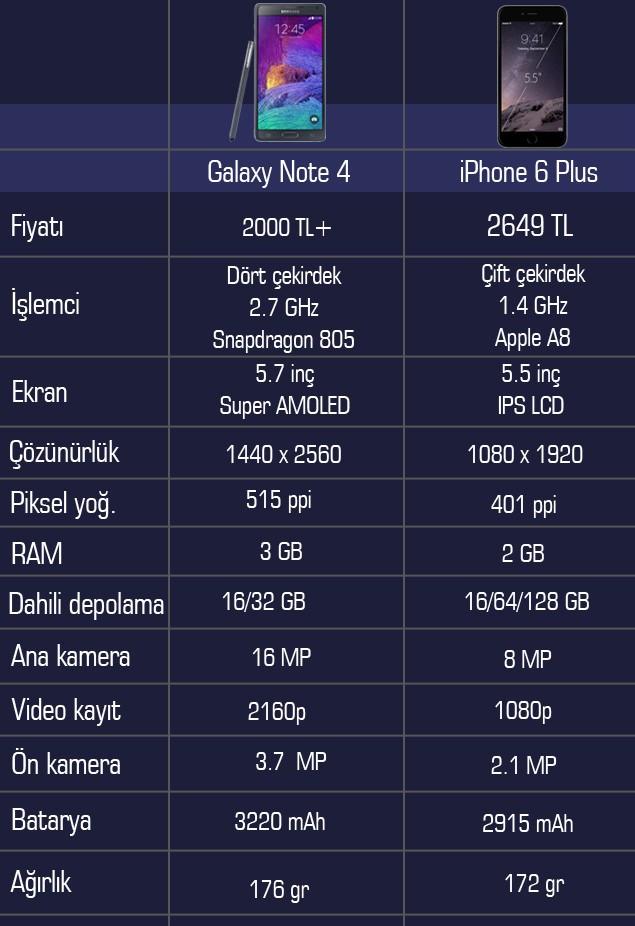 IPhone6 - Galaxy Note 4 Karşılaştırması