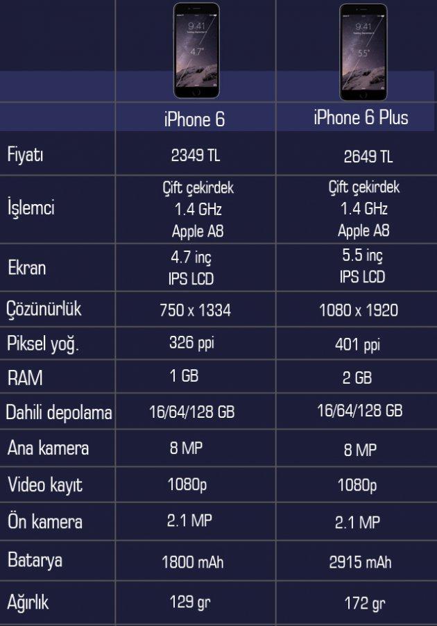 IPhone6 - Iphone 6 Plus Karşılaştırması